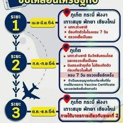 План открытия Таиланда после ковида